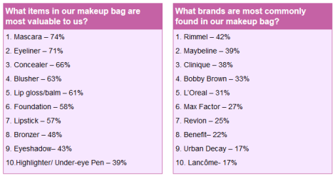 whats in your makeup bag